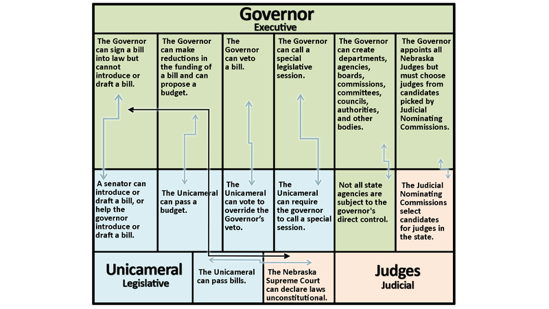 Checks & Balances Graphic 1002_05