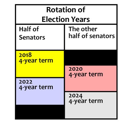 Rotation of Years in Senate 1102_0402