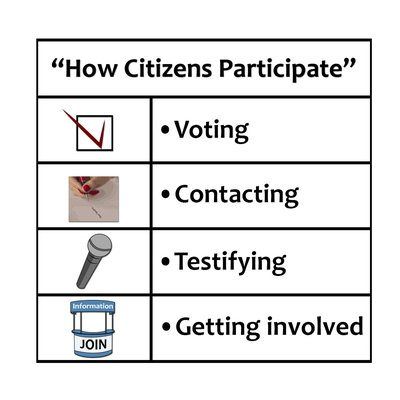 Ways citizens can participate 1103_0702